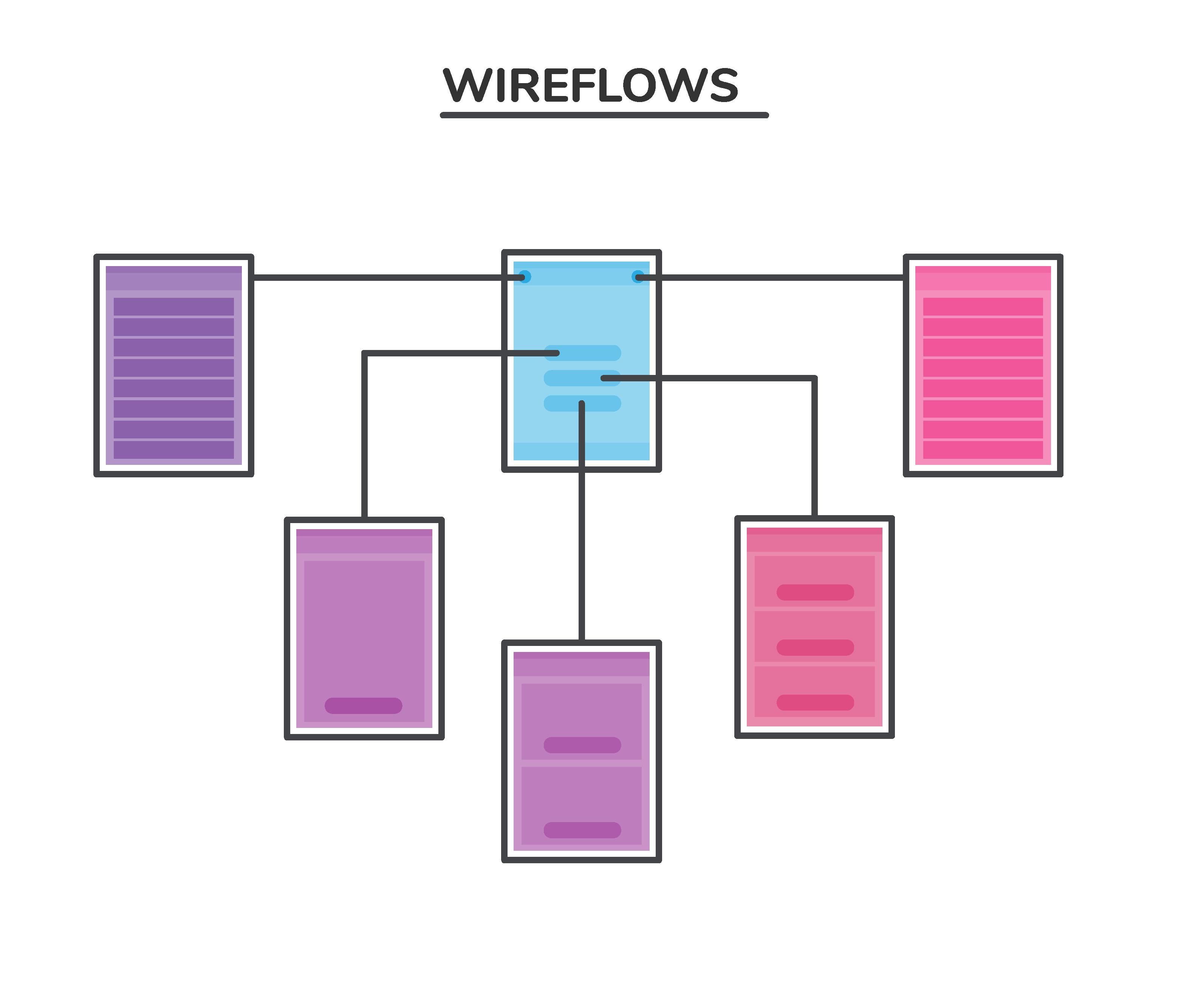 Wire Flows