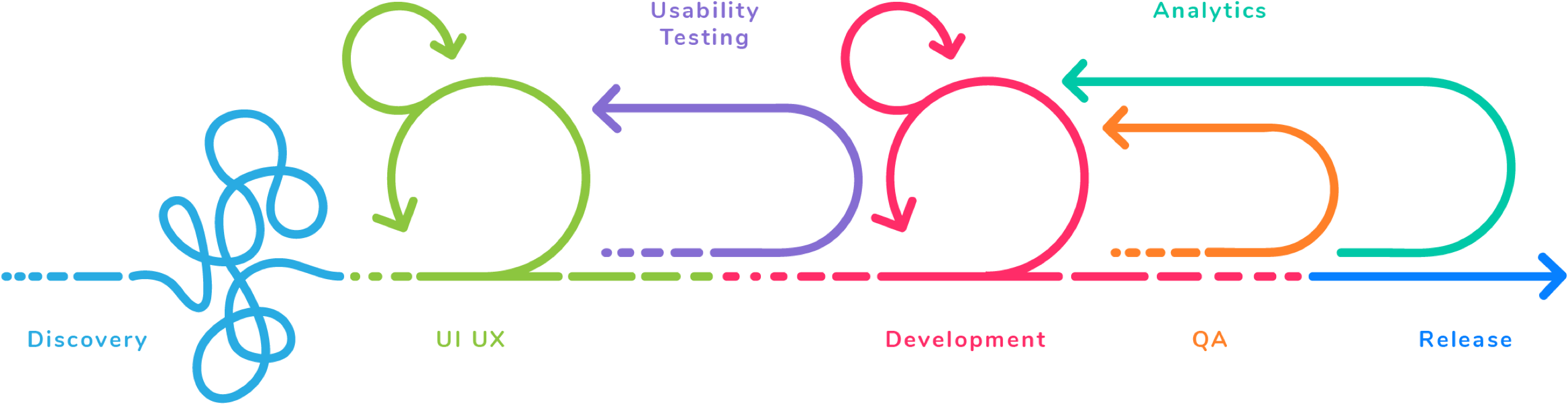 Krasamo's Agile design and development process